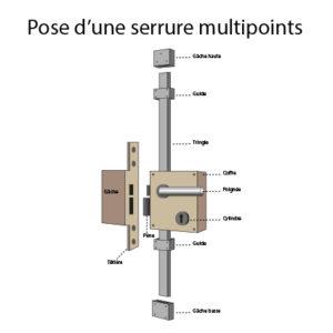 pose ou Changement de Serrure Multi-Points